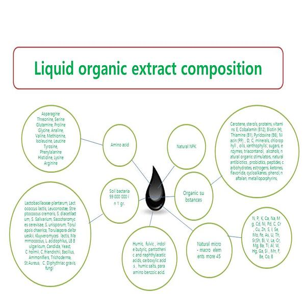organicextractcomposition