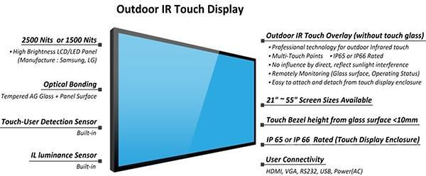 Outdoor IR Touch Display